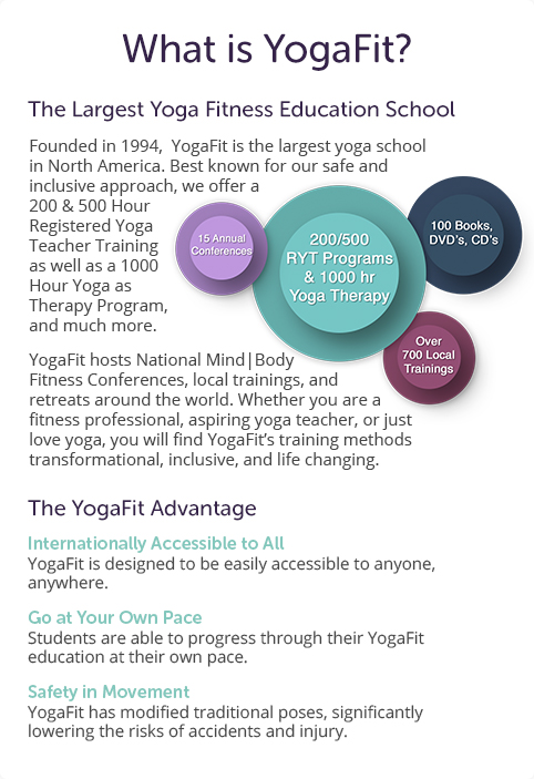 What is Yogafit?
